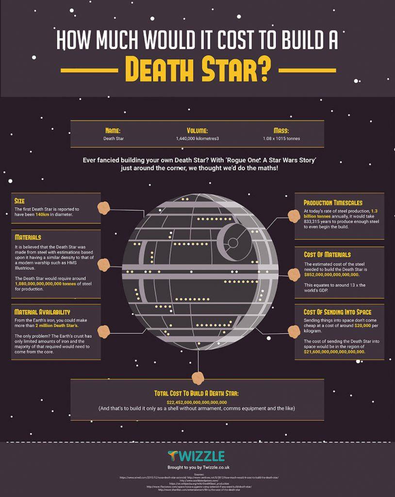 estrela-da-morte info